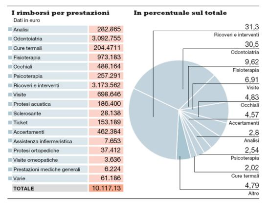 Parlamento wikileaks le spese dei deputati tra cure for Quanti sono i parlamentari