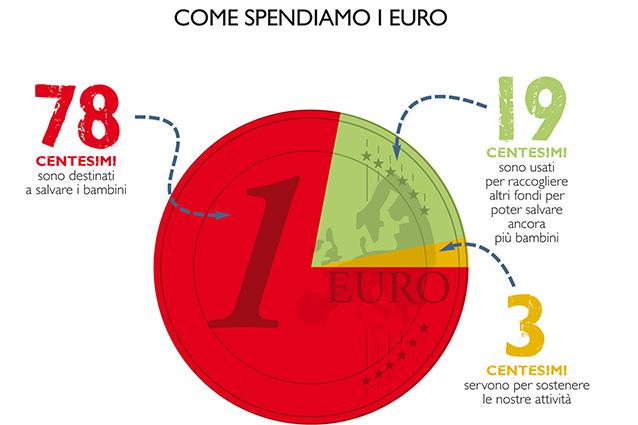 L euro che doni viene speso cos infografica fanpage for Come leggere i progetti per i manichini
