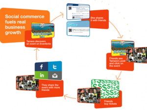 Social sharing:Facebook è più redditizio di Twitter