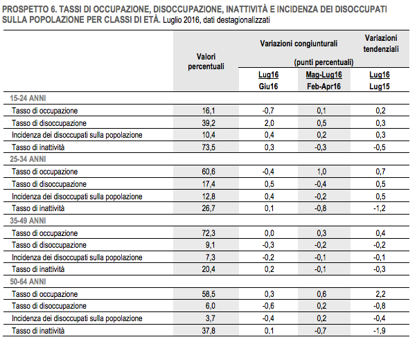Istat: a luglio vola disoccupazione giovani, sale al 39,2%
