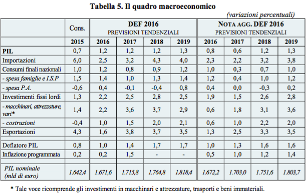 Bankitalia: Gli obiettivi di crescita del governo sono ambiziosi