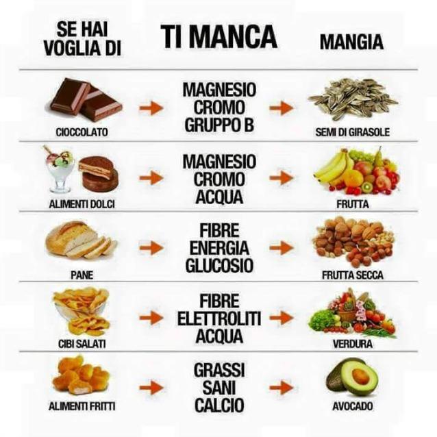 Hai voglia di cioccolata fritto o cibi salati ecco cosa for Conosci il tuo corpo scegli il tuo cibo