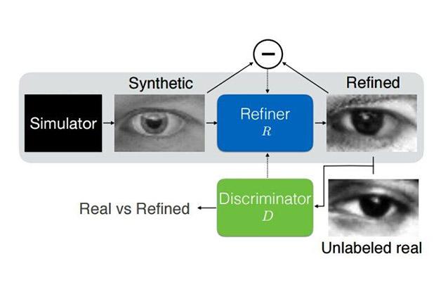 Apple apre alla ricerca e pubblica il primo studio sull'intelligenza artificiale