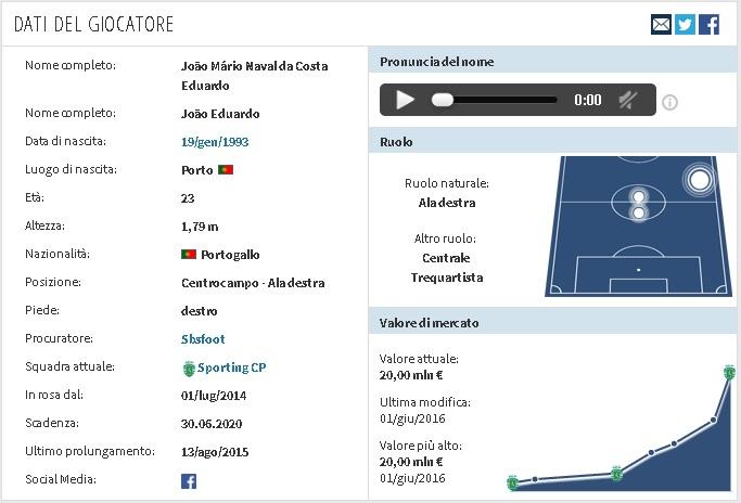 Mercato-Inter: piace Joao Mario dello Sporting Lisbona