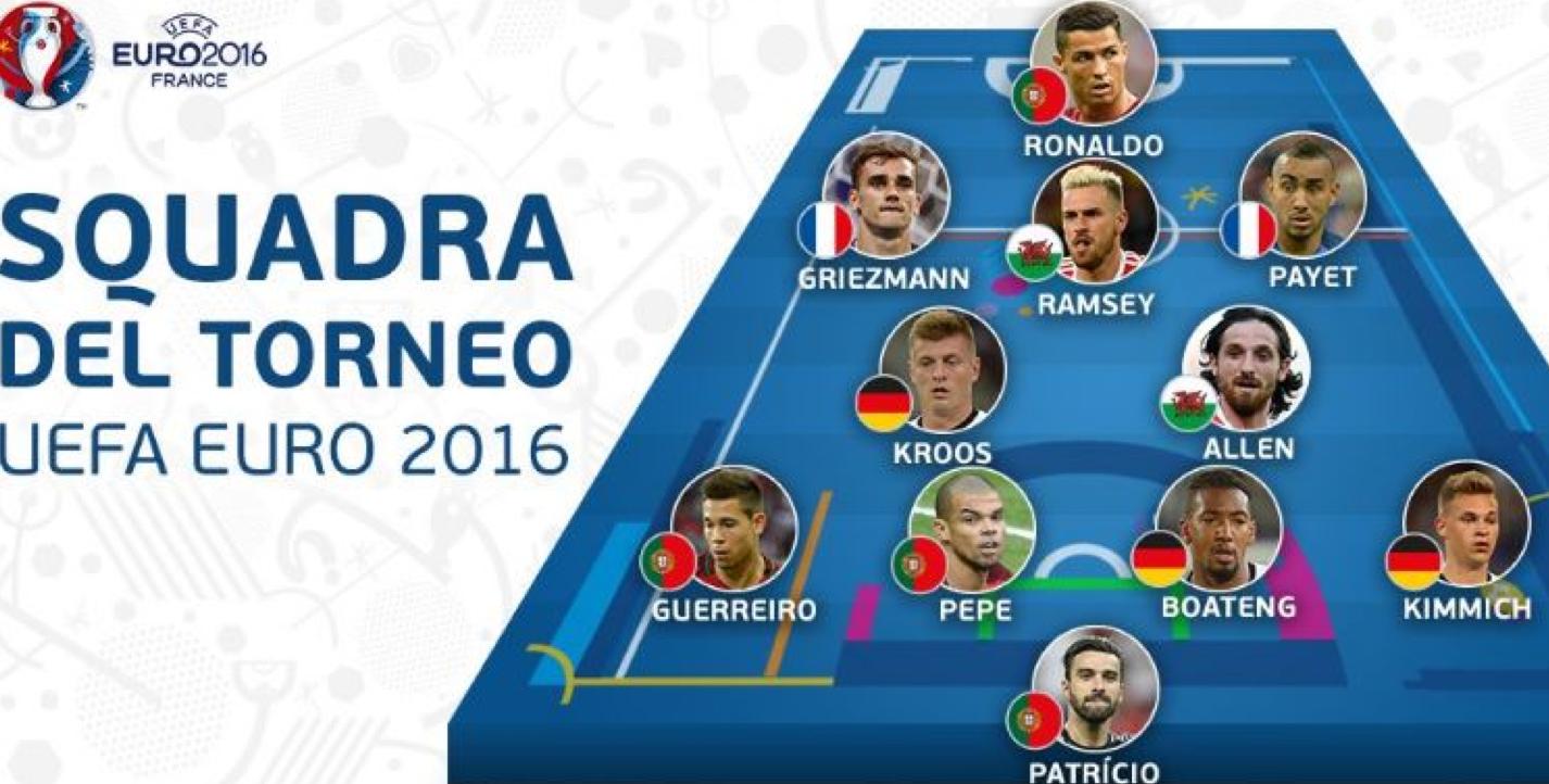 Euro 2016, l'Uefa snobba l'Italia: Top 11 senza azzurri