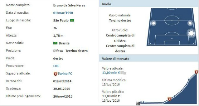 La scheda di Bruno Peres