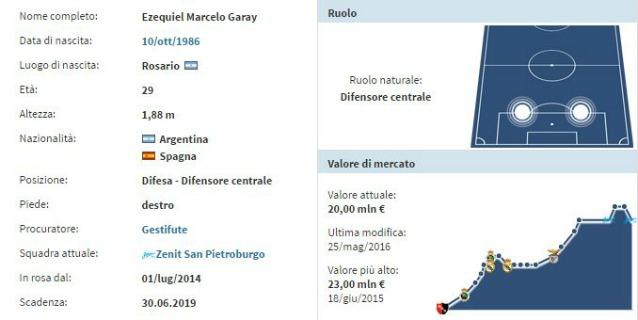 Inter, ultime notizie di calciomercato Blind per la difesa