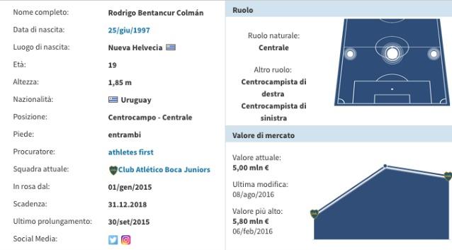 Mercato Juventus, Angelici in Italia per la trattativa Betancur