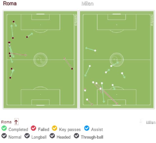 Roma-Milan 0-0: Szczesny para un rigore a Niang! LIVE e FOTO