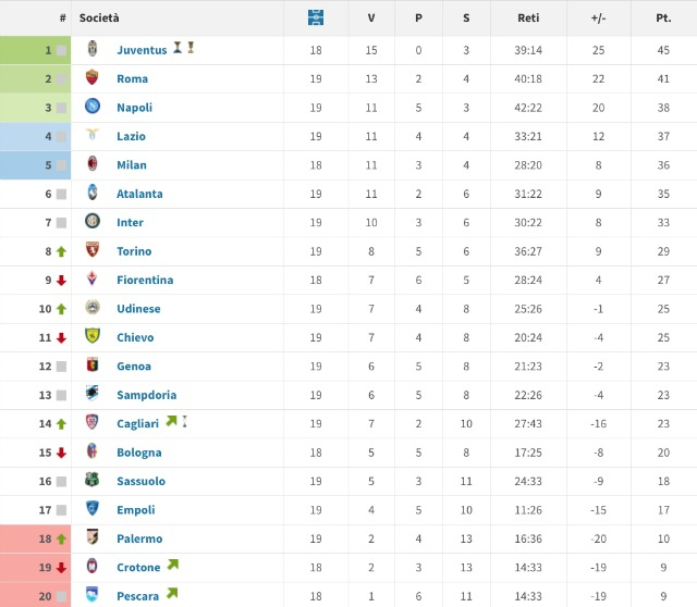 Classifica di Serie A della stagione 2015/16 alla 19esima giornata (transfermarkt)