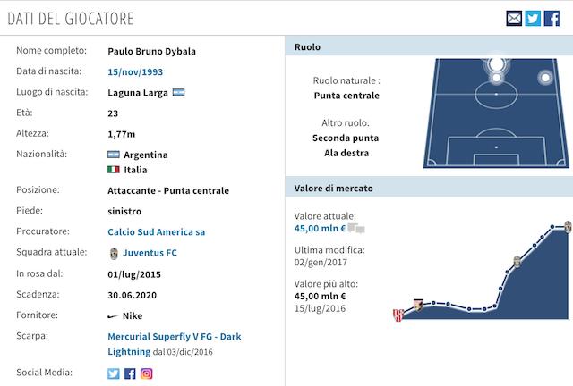 La scheda tecnica di Dybala (foto Transfertmarkt)