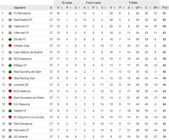 liga spagnola classifica