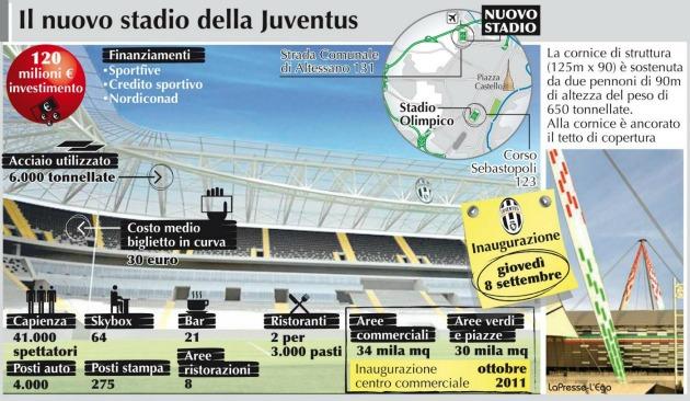 Con il nuovo stadio della juventus iniza l 39 era for Esterno juventus stadium