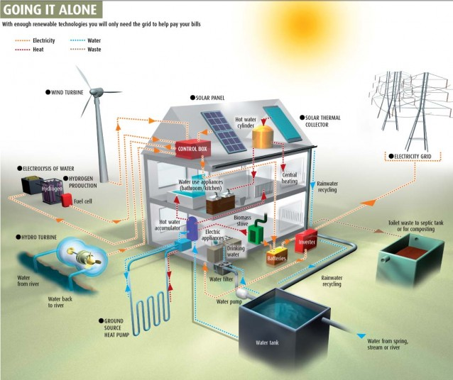 Off grid la casa che produce acqua gas ed energia elettrica for Off the grid building plans