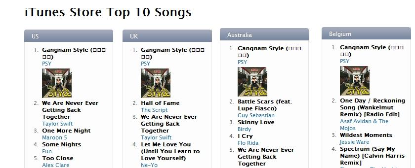 PSY ai primi posti delle classifiche iTunes