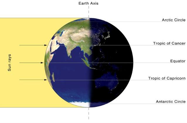 Rappresentazione della Terra nel momento dell'equinozio (fonte Wikipedia)