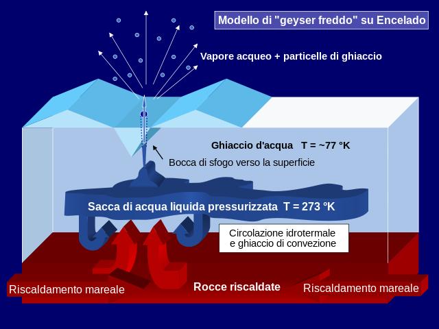 Schema del criovulcanismo di Encelado (Fonte Wikipedia).