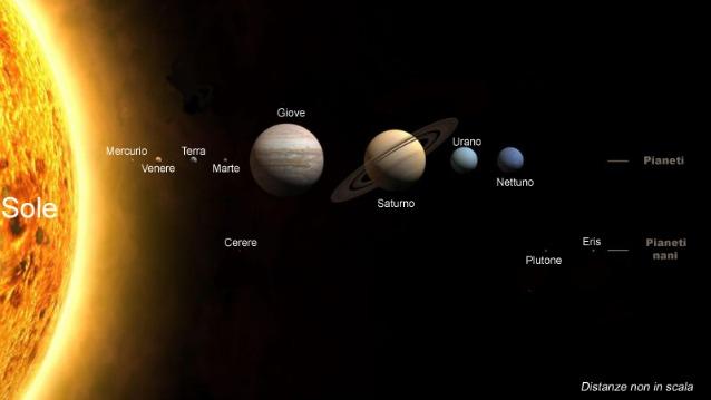 Il nostro Sistema Solare (via Wikipedia)
