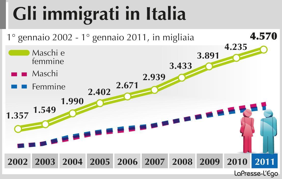 Matrimonio In Italia Con Cittadini Stranieri : L italia del futuro più immigrati e anziani secondo