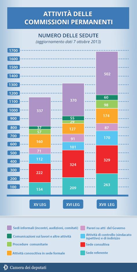 La camera dei deputati ci costa ancora un miliardo l 39 anno for Commissione bilancio camera dei deputati