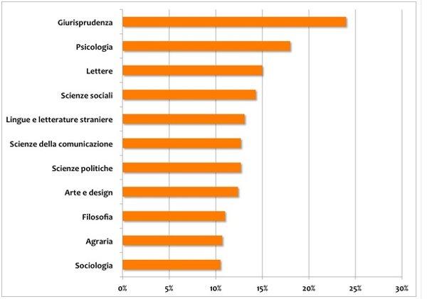 """Università: ecco la classifica delle facoltà più """"inutili"""", secondo Almalaurea"""