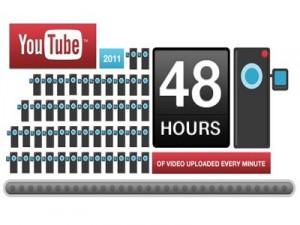 YouTube compie 6 anni e snocciola dati: 48 ore di video caricati ogni minuto!