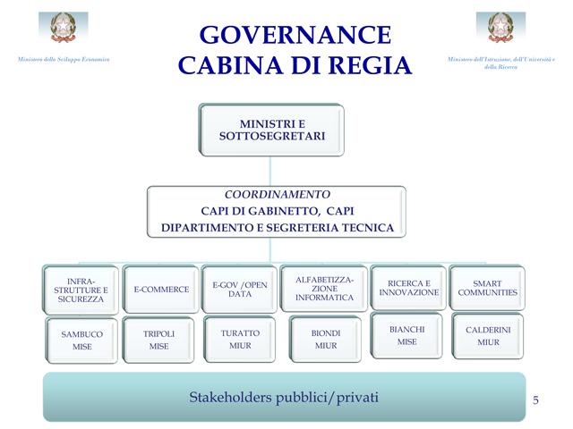 Agenda digitale italiana ecco i piani ufficiali della for Semplici piani di casa in cabina