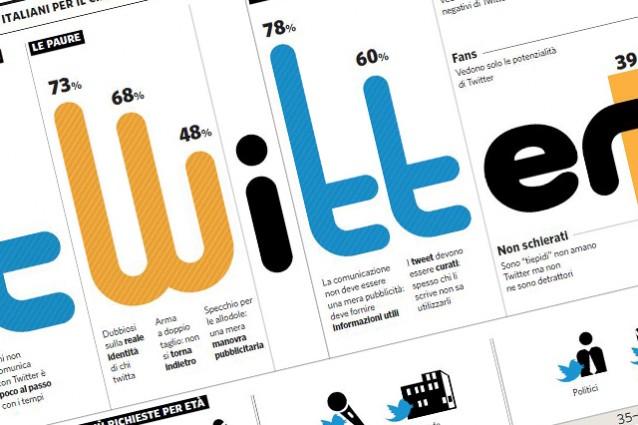 Twitter-le-statistiche-di-utilizzo-in-Italia