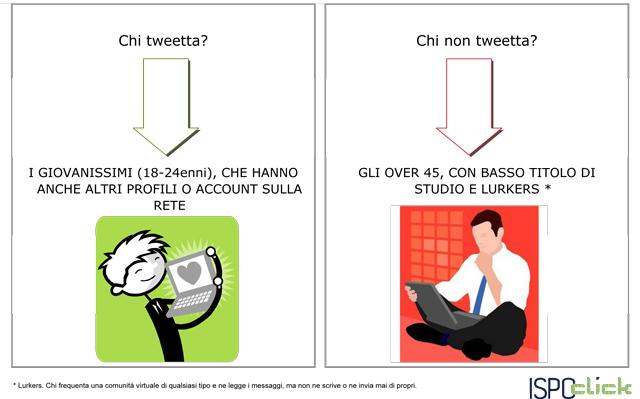 Twitter-le-statistiche-di-utilizzo-in-Italia6
