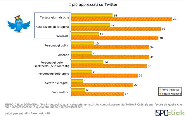 Twitter-le-statistiche-di-utilizzo-in-Italia7