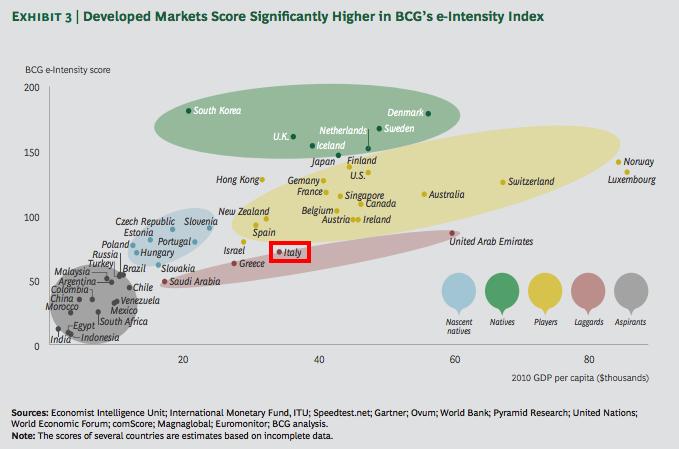l-internet-economy-e-la-quinta-economia-mondiale-superato-il-pil-del-brasile1