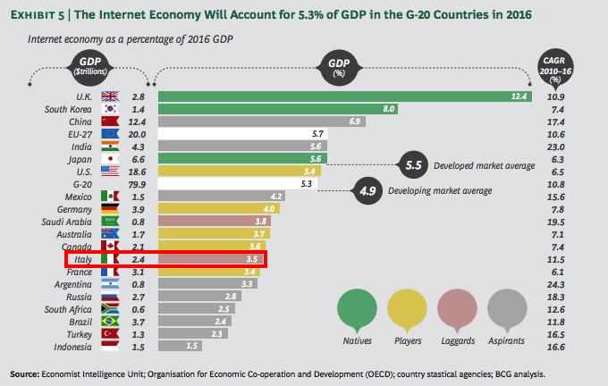 l-internet-economy-e-la-quinta-economia-mondiale-superato-il-pil-del-brasile2