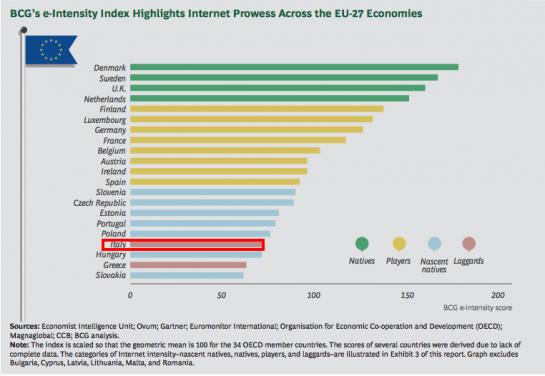 l-internet-economy-e-la-quinta-economia-mondiale-superato-il-pil-del-brasile4