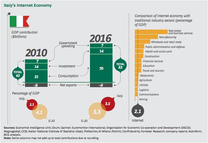 l-internet-economy-e-la-quinta-economia-mondiale-superato-il-pil-del-brasile5