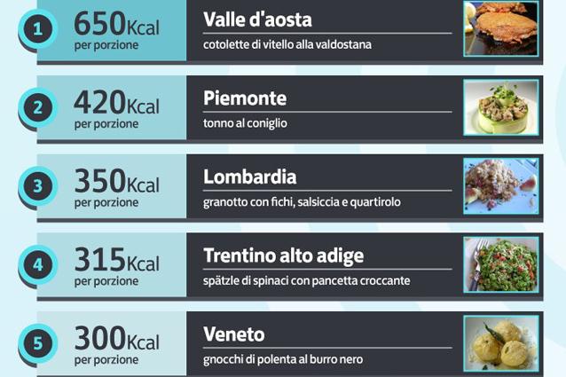 Classifica delle regioni italiane per kilocalorie (INFOGRAFICA).