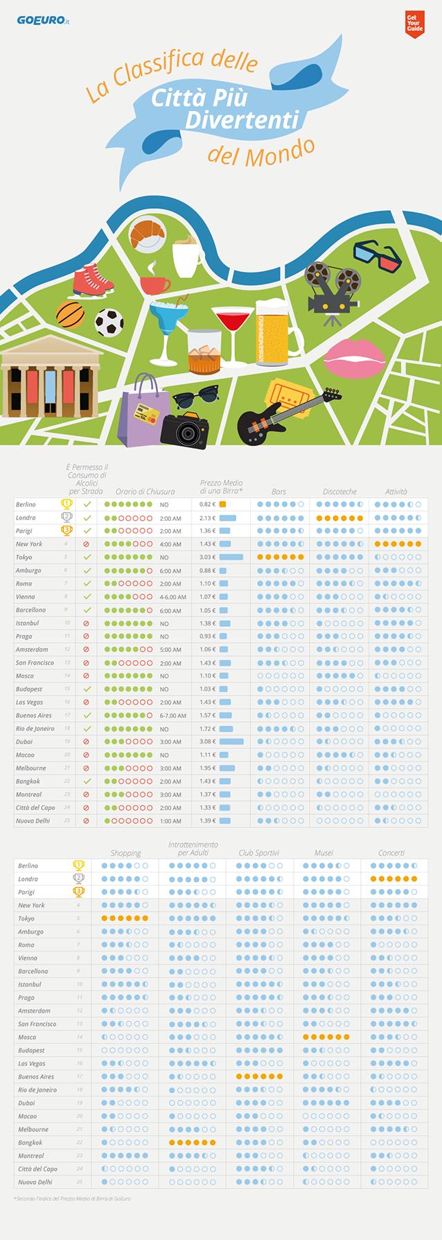 L'infografica di GoEuro e GetYourGuide.
