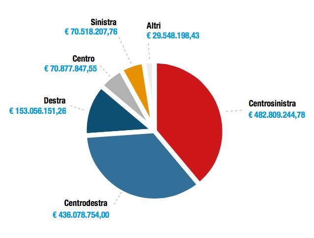 In 20 anni ai partiti 2 miliardi e mezzo di euro solo in for Politici di destra nomi