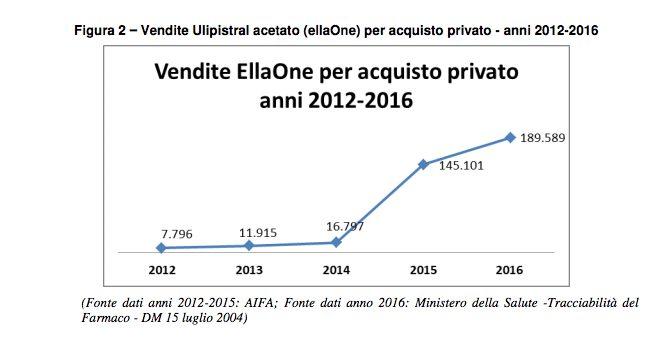 Aborto, in Italia 7 ginecologi su 10 sono obiettori