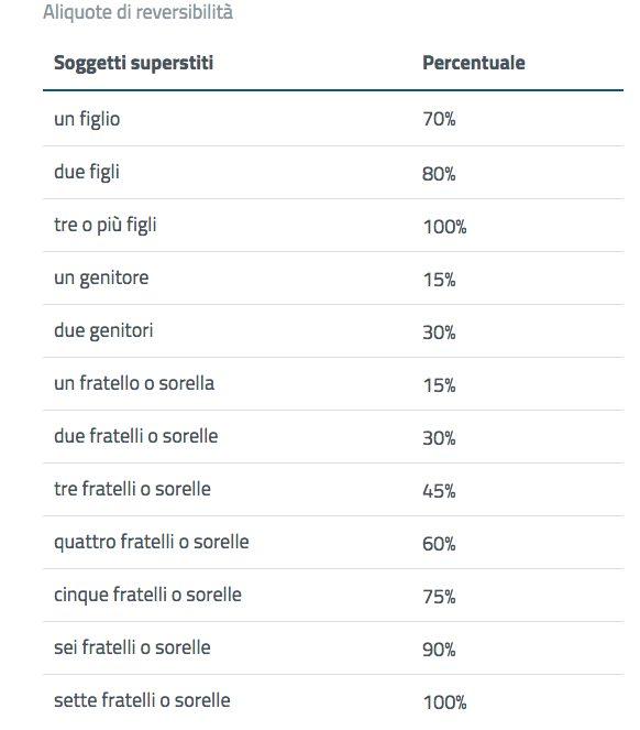 Italia, quasi 500mila in pensione da 37 anni