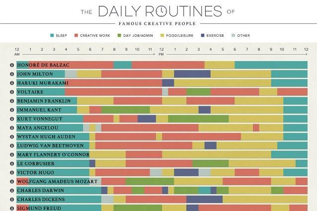 La routine dei creativi più famosi del mondo: ecco il segreto del successo