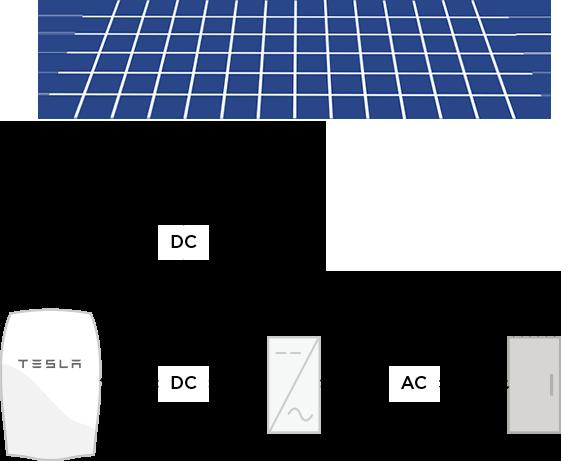 La batteria domestica Tesla è caricata con energia proveniente da pannelli solari ed è collegata ad un inverter che trasferisce energia direttamente al quadro elettrico di casa.