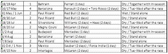 Calendario Test Pirelli 2018 / Pirelli.com