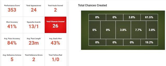 La stagione di Rodriguez (fonte: Squawka) – A destra le occasioni da gol create per zona di campo
