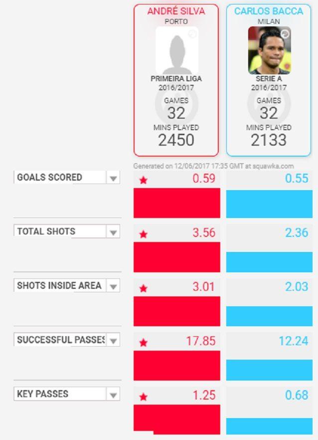 Andre Silva e Bacca a confronto (dati Squawka)