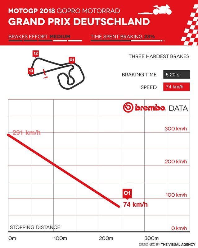 MotoGp Germania, griglia di partenza: Marquez in pole, Rossi 6°