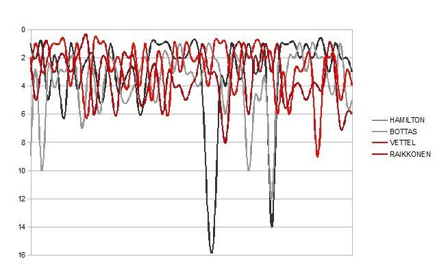 Il grafico delle posizioni in qualifica, stint per stint