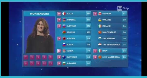 La classifica finale dello Junior Eurovision Song Contest 2015