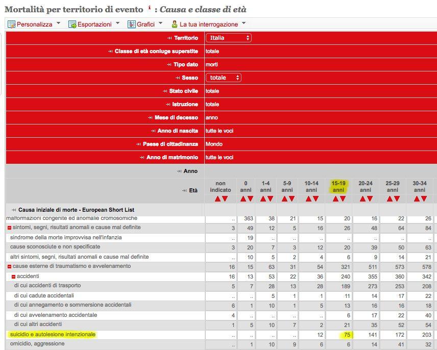 Numero suicidi anni 15–19 nel 2015 (Fonte: dati.istat.it)