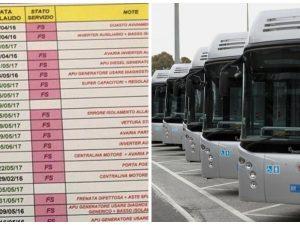 Atac,  nuovi filobus di Roma sono tutti rotti: su 45 ne funzionano solo 8