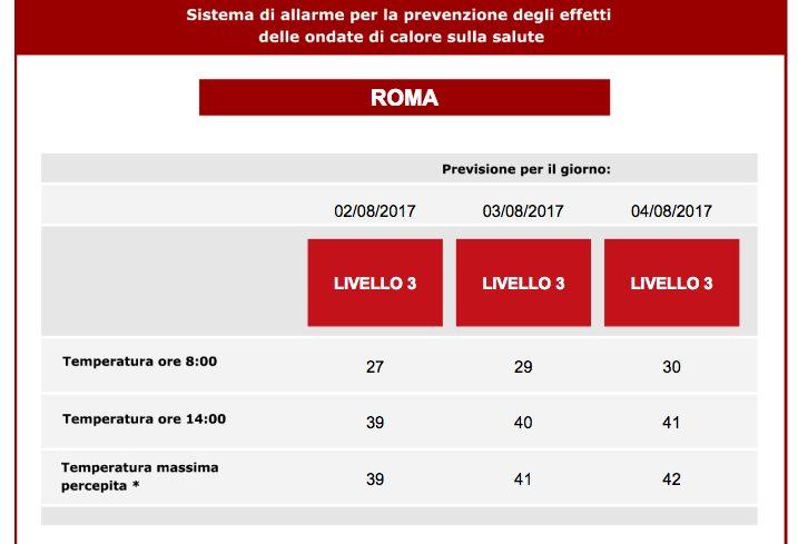 Previsioni meteo Napoli: sabato ancora bollino rosso e temperature africane